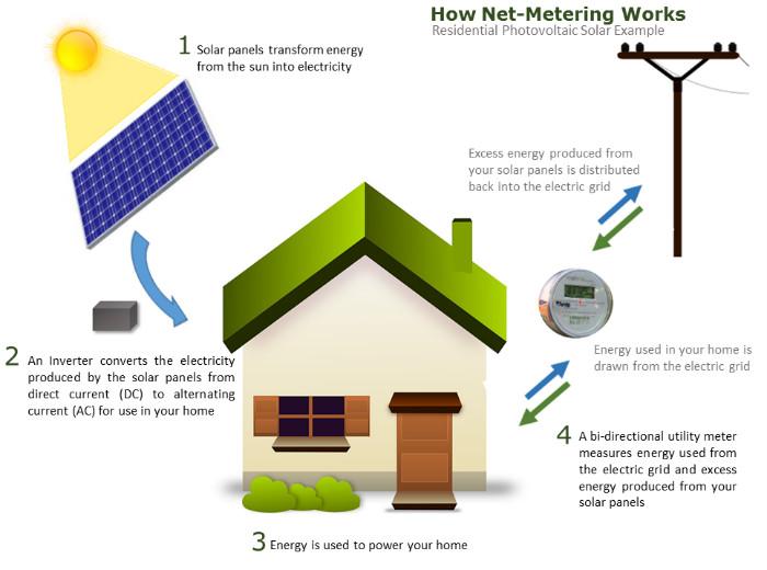 Renewable Energy | grundyec on